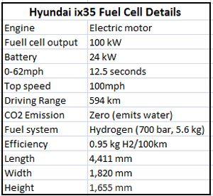 Hyundai ix35 Fuel Cell details