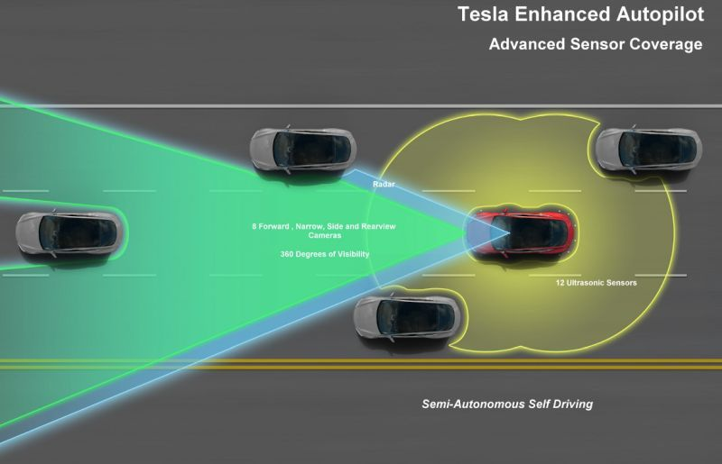 Tesla's enhanced autopilot feature (1)